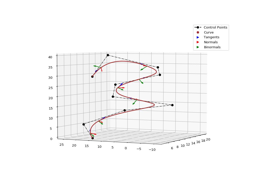 Visualization — NURBS-Python documentation