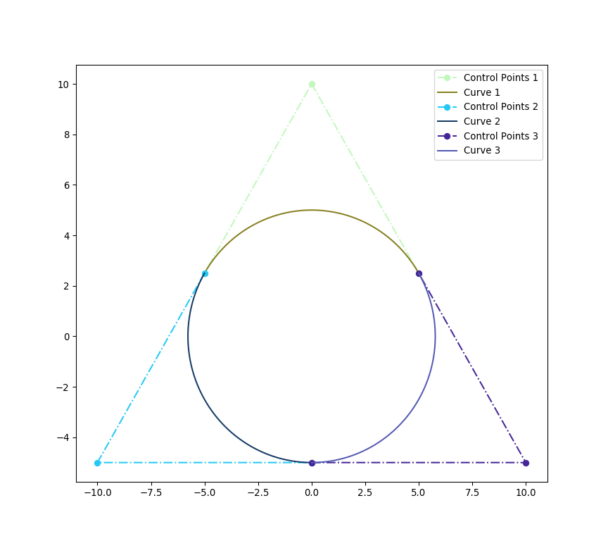 Splitting and Decomposition — NURBS-Python documentation