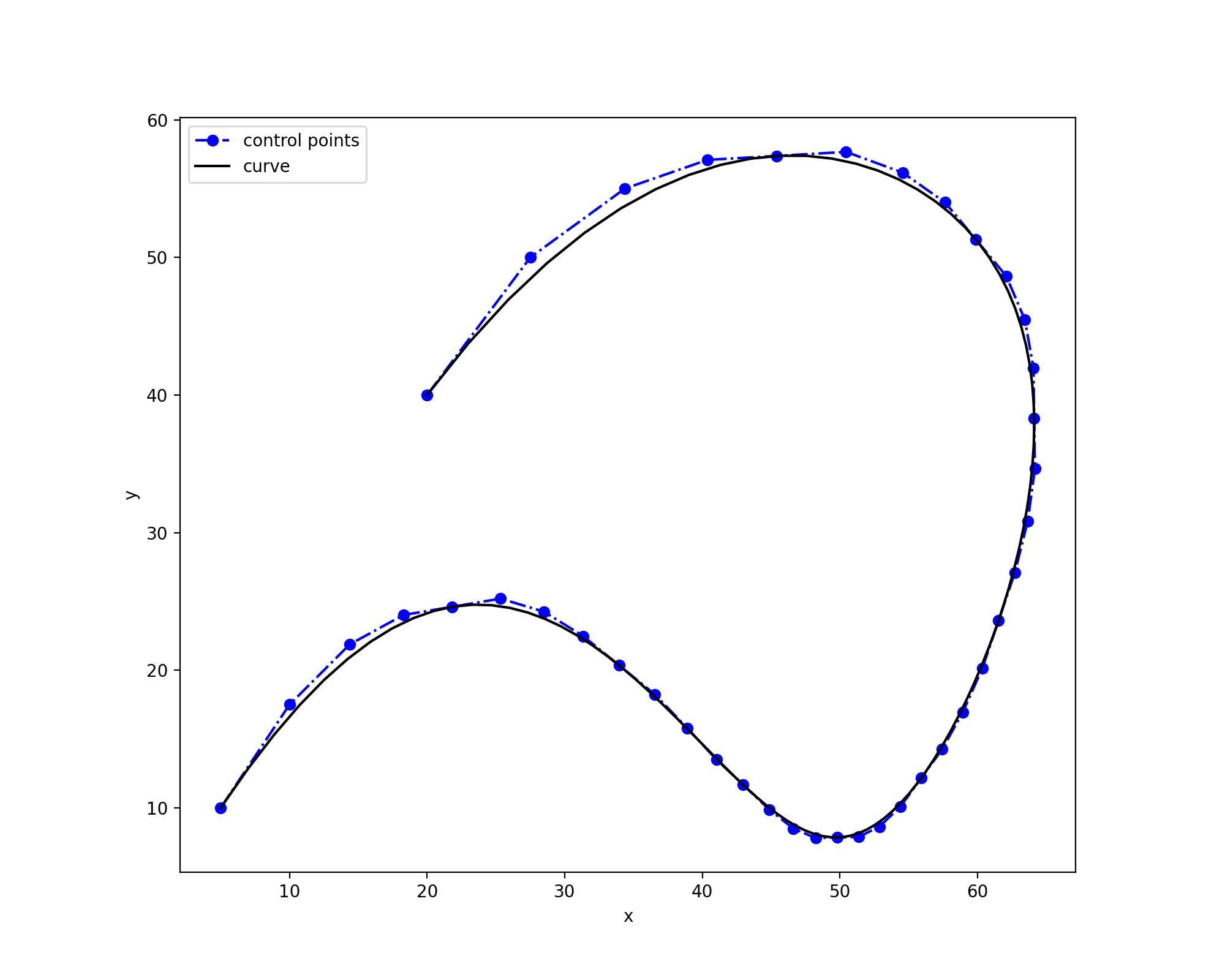 Knot Refinement — NURBS-Python documentation